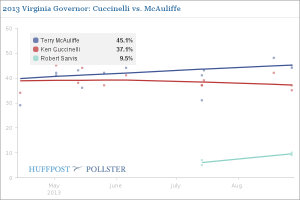 Cuccinelli Loses Support As Sarvis Gains (Click to Enlarge)