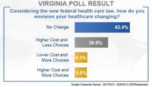 Virginia poll results health care