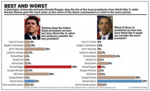 Best and Worse Presidents