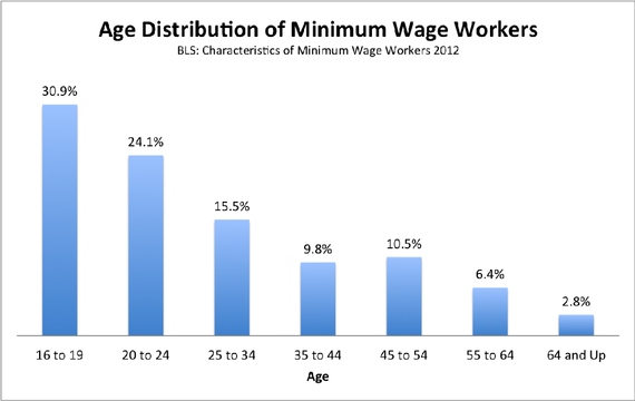 Minimum wage age