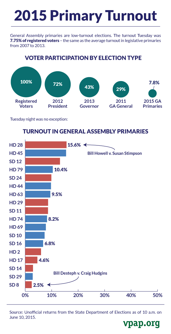 2015-Primary-Turnout