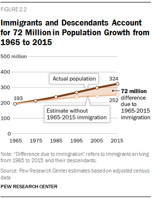Immigration growth