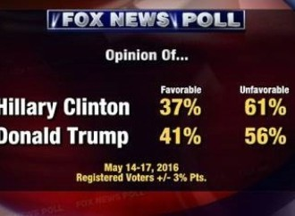 Voters Dislike Hillary Even More Than Trump