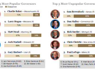 Most (and Least) Popular Governors–McAuliffe at 58%, Hogan at 71%