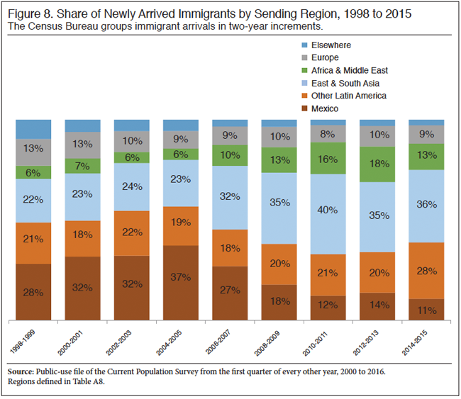 Where the immigrants are coming from