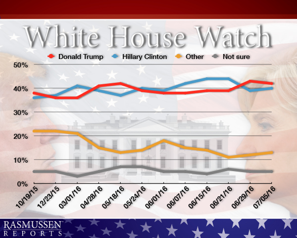 white_house_watch_07_07_16