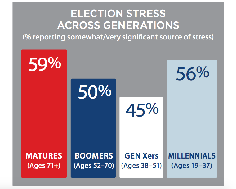 election-stress