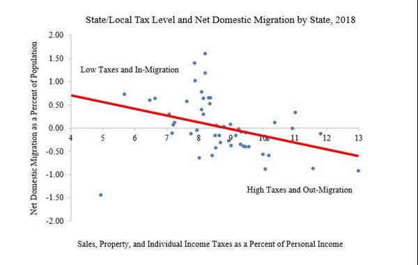 Migration and tax rates by state – The Bull Elephant