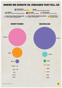 Donating.vs.Death-Graph.0