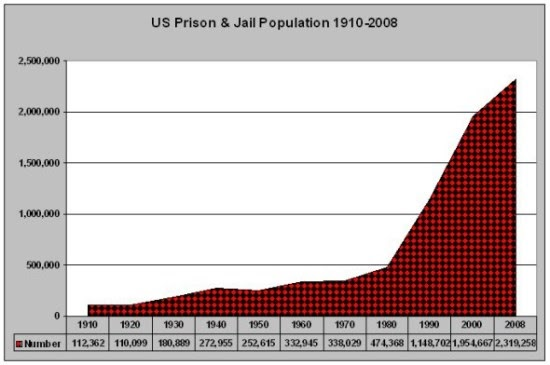 prison-population-550-x-365
