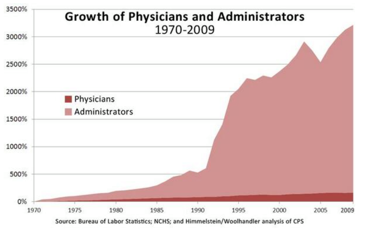 Doctors and administrators