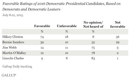 Hillary Ratings among Democrats