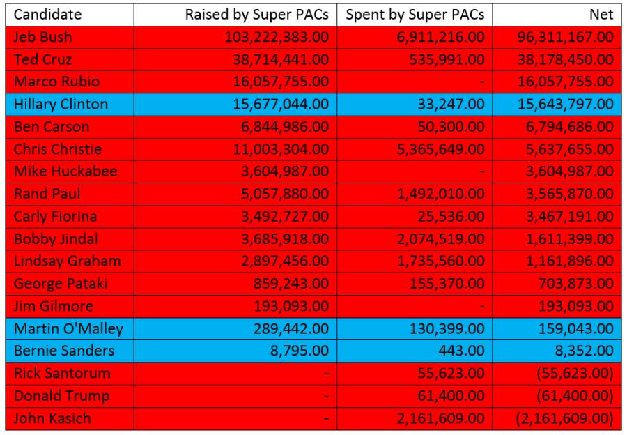 Super-PACs
