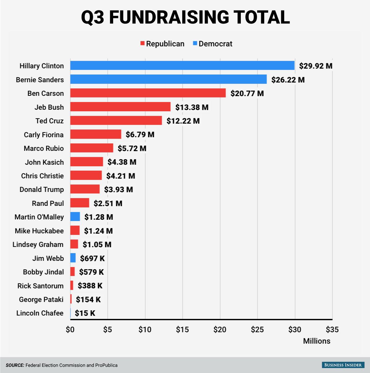q3-2015-candidate-fundraising