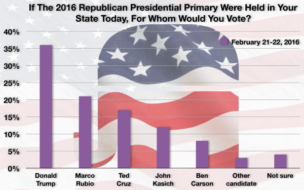 Trump lead grows