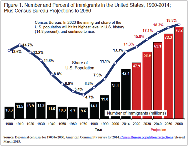 Immigration 1900 2060