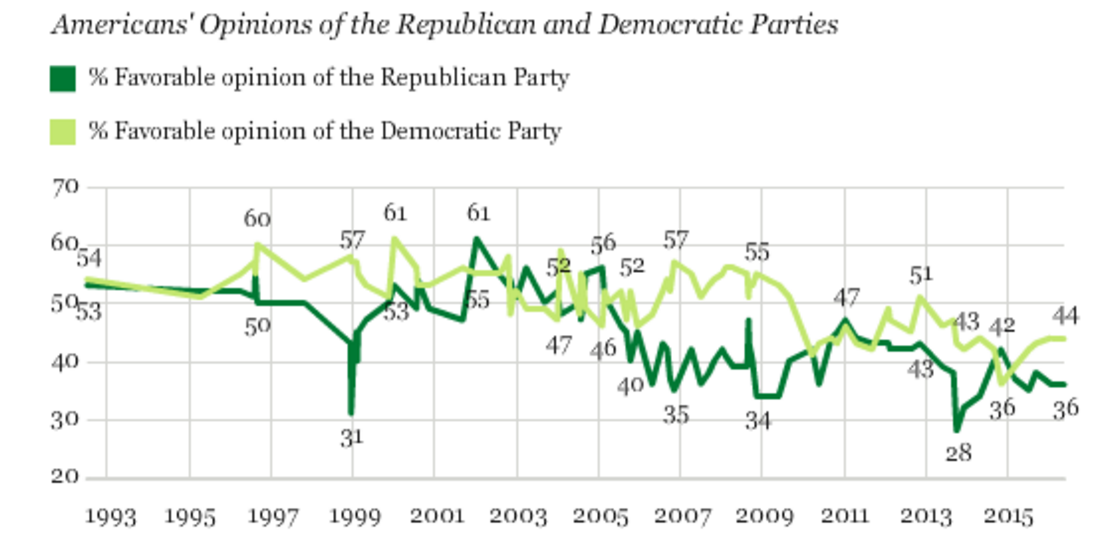 Opinions of the political parties