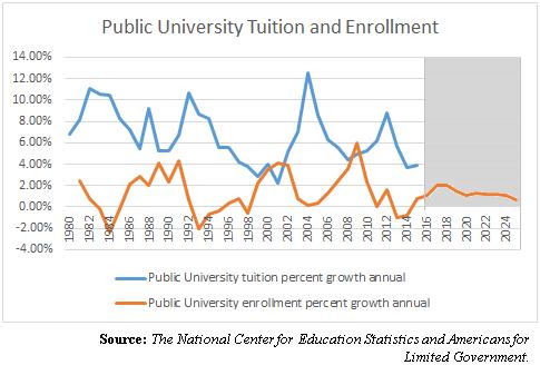 publicuniversitytuitionenrollment1980-2025