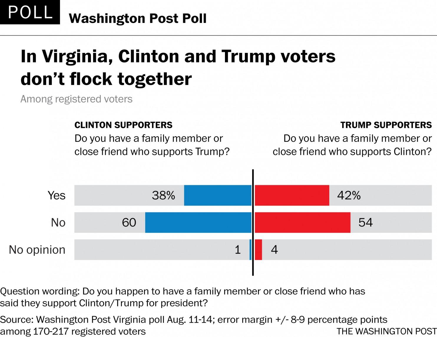 clinton-trump-supporters