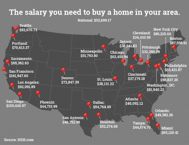 Salary needed to buy a house