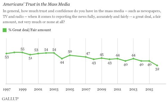 trust-in-mass-media-2