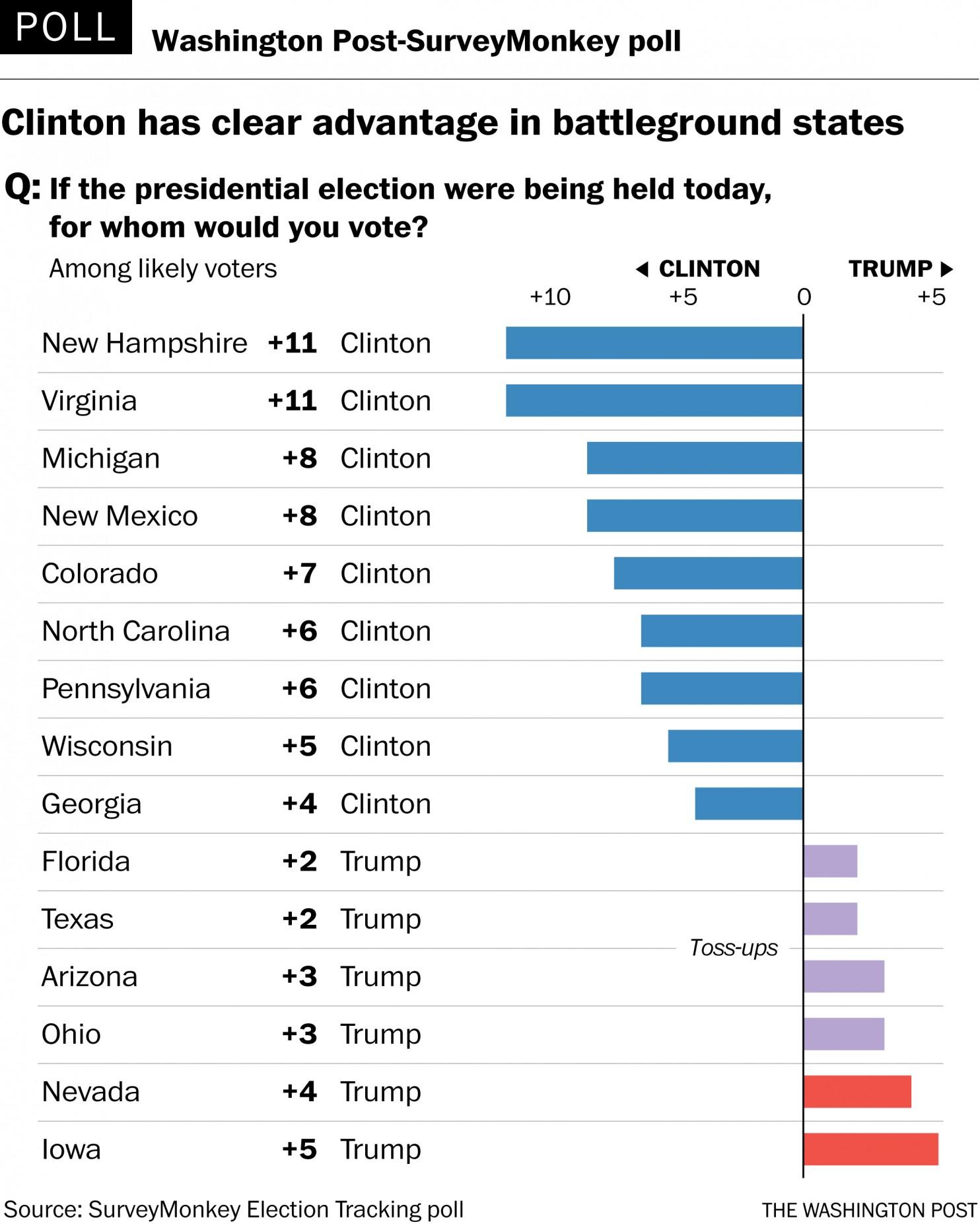clinton-polls